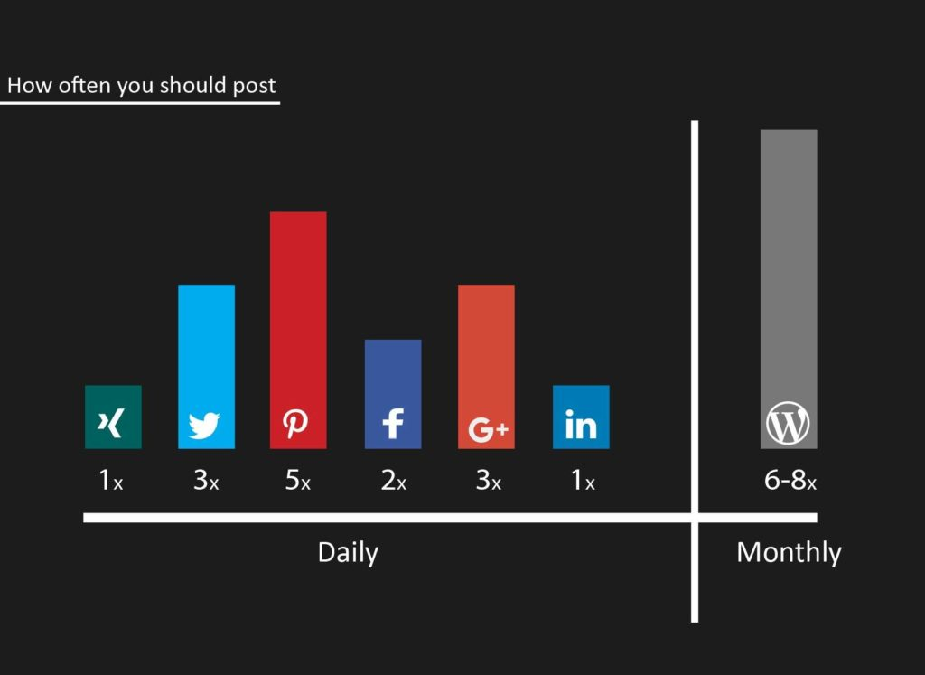 Image Of How often should you post on social media