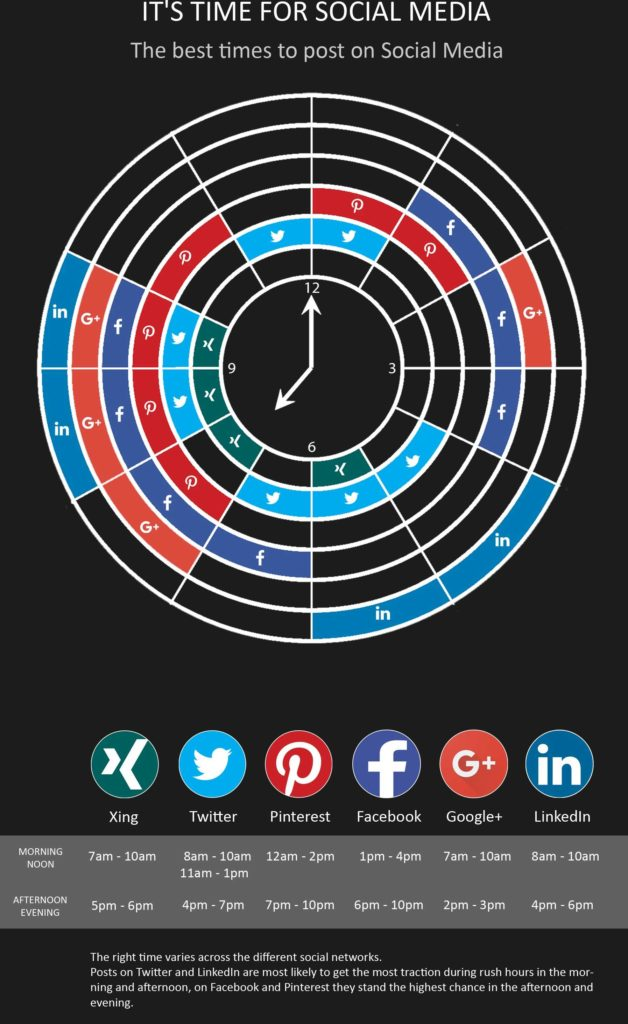 image of social media scheduling for the best times to post on social media