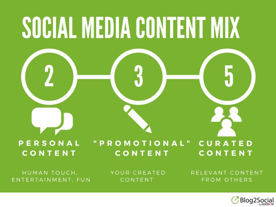 Social Media Content Mix -EN-2-3-5