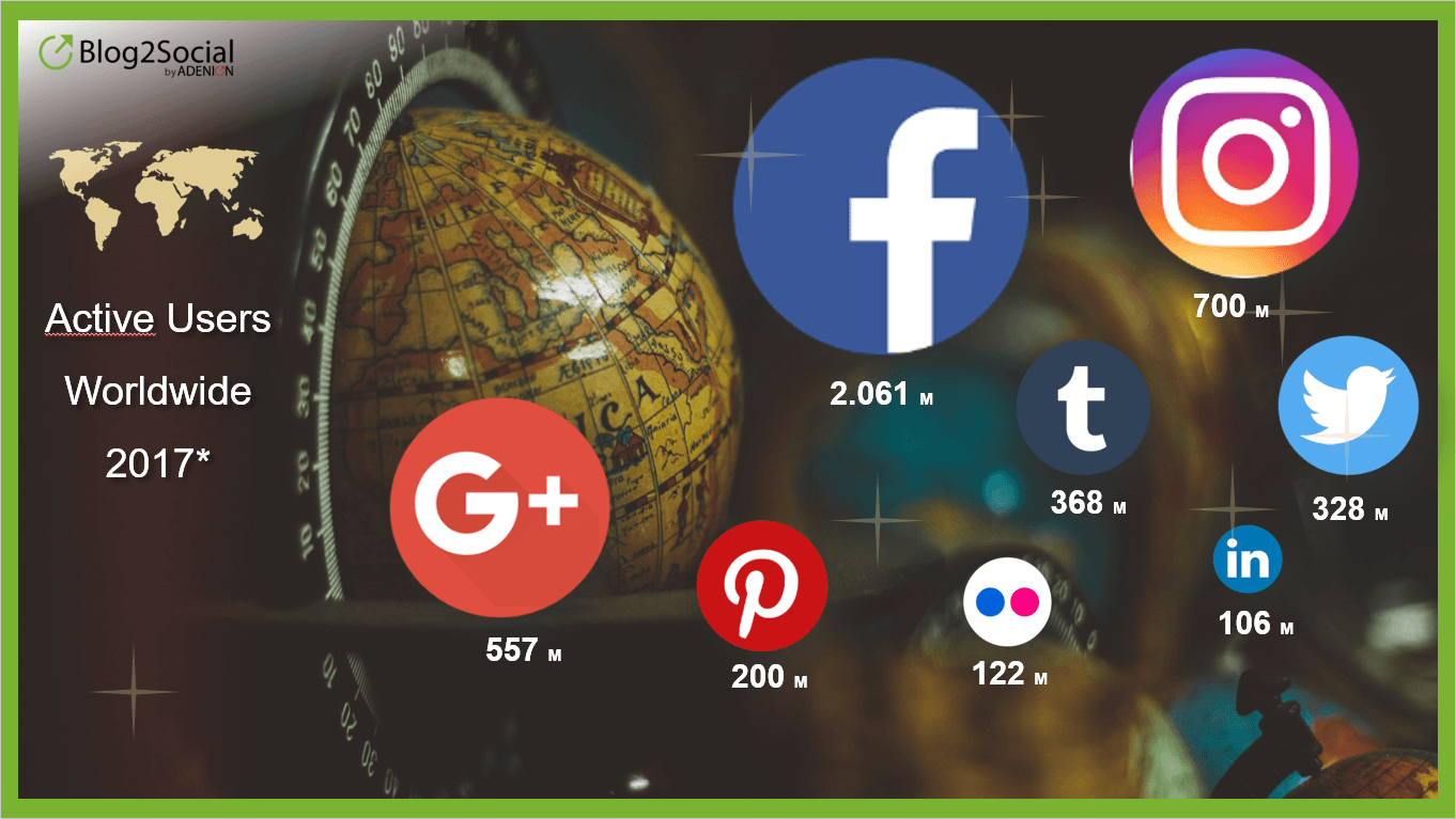 Active Social Network Users 2017