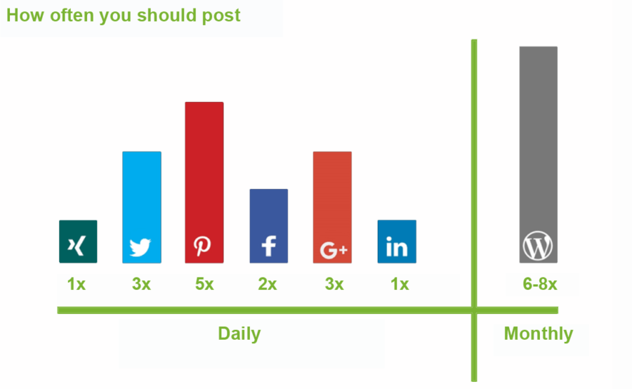 How often to post on social media to boost your reach