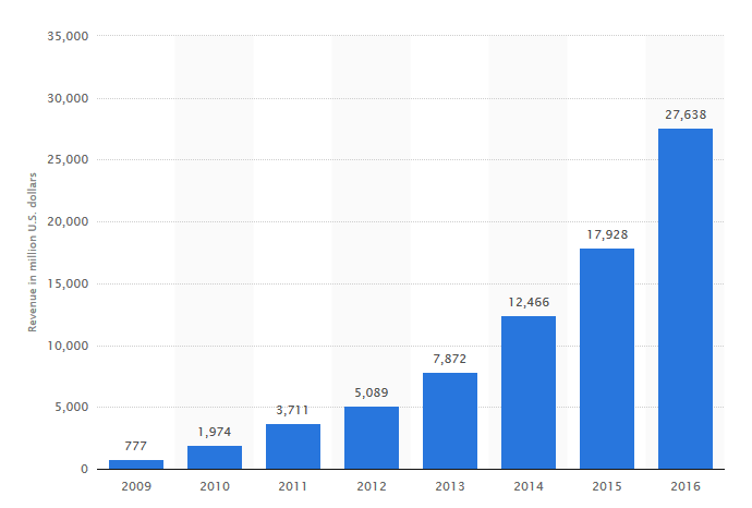Facebook revenue in million U.S Dollar