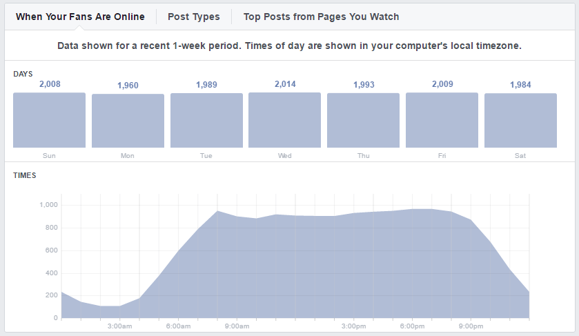 Our individual best times to post and boost our Facebook reach