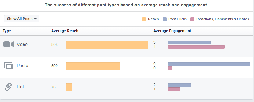 Rich media content generates greater reach than link-posts
