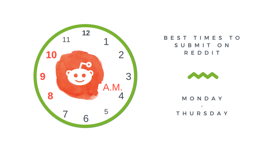 Best times to post to Reddit