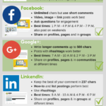 [Infographic] social Media Cross-Promotion