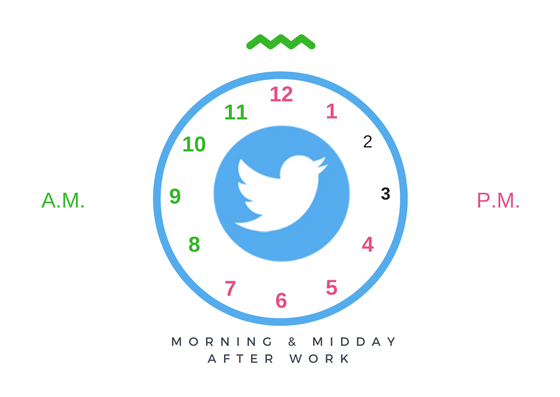 Best Times To Tweet To Boost Engagement On Twitter