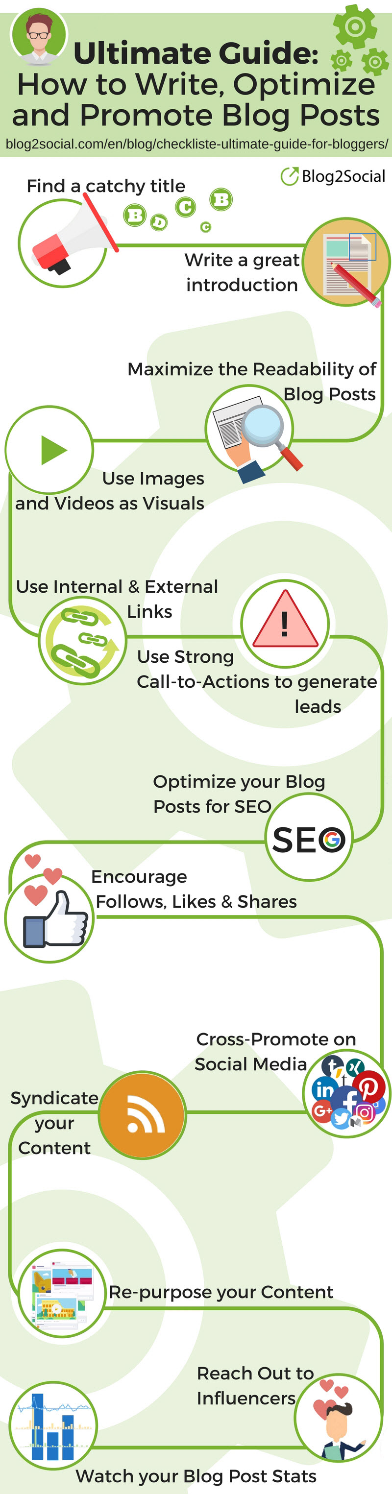 Ultimate Guide for Bloggers Infographik