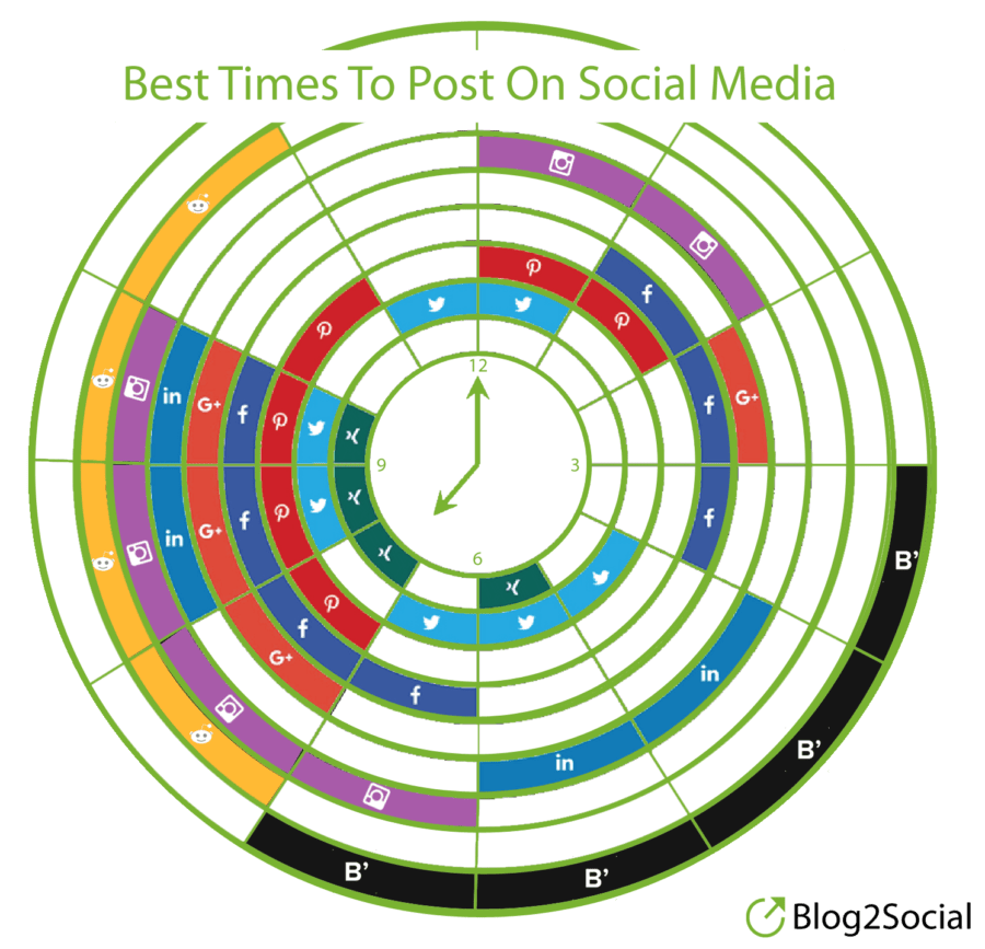 Best times to post to social media