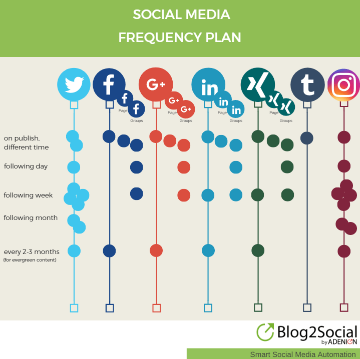 Social_Media_Frequency_Plan