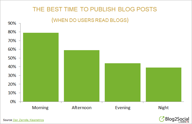 best-time-to-publish-blog-posts