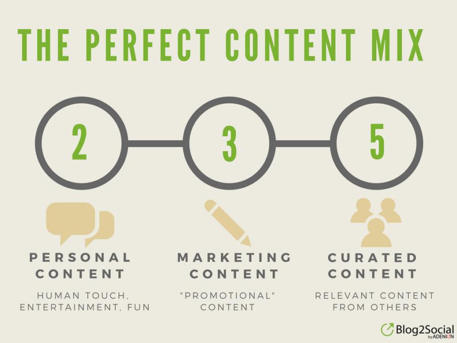 Social Media Content Mix