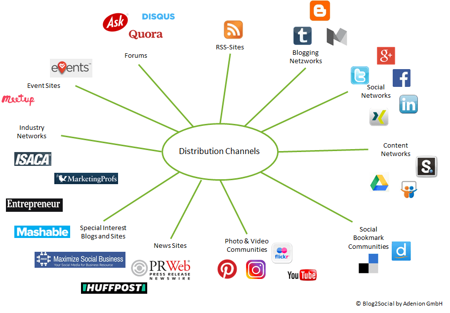 distribution channels - Blog2Social Blog – Tips for social media