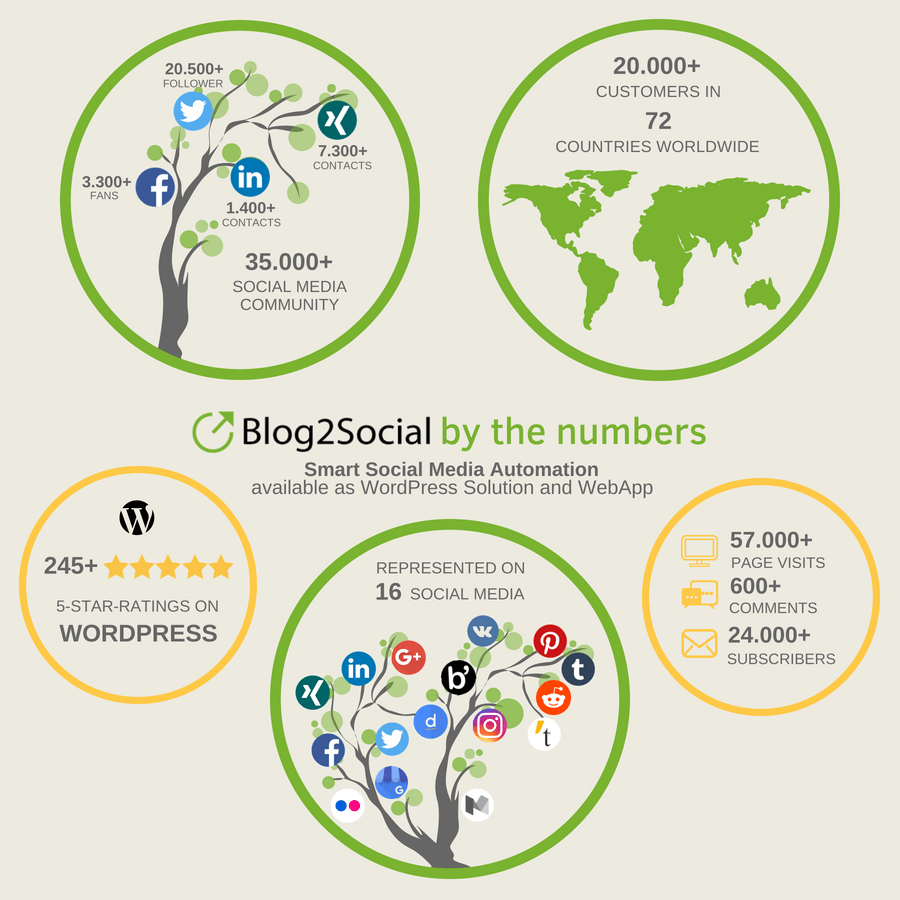 Blog2Social by the numbers