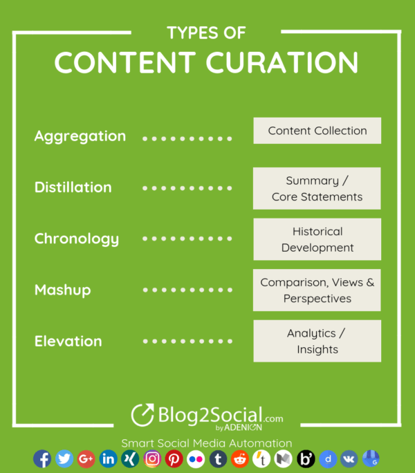Content Curation Approaches: Types and Formats