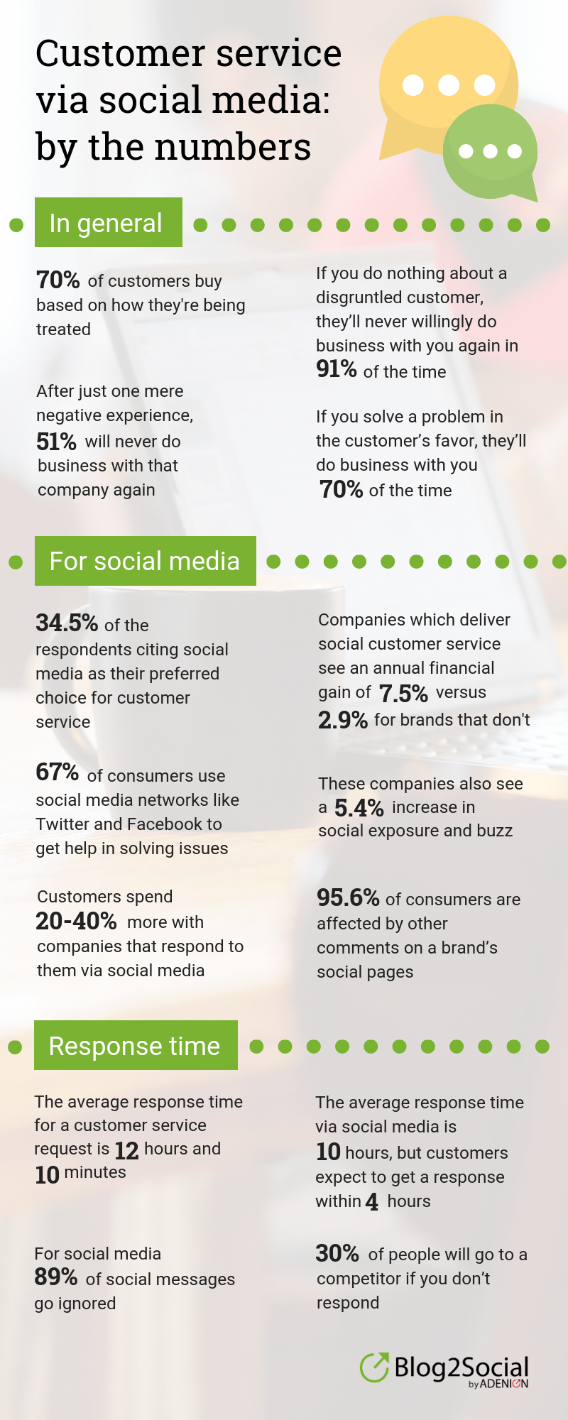customer-service-via-social-media-in-numbers