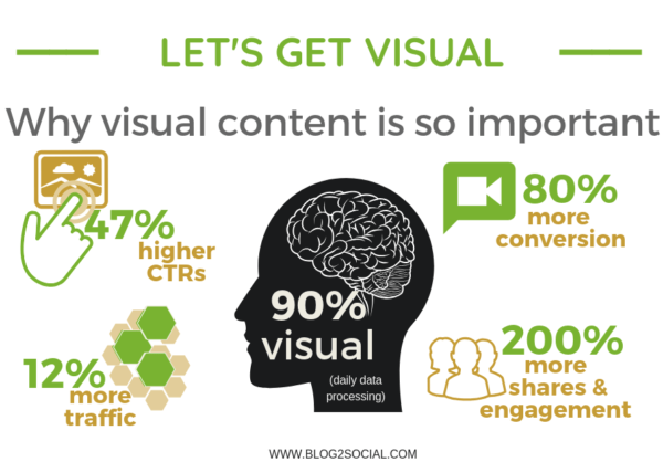Why visuals are important for blogs