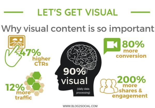 Pourquoi les visuels sont importants pour les blogs