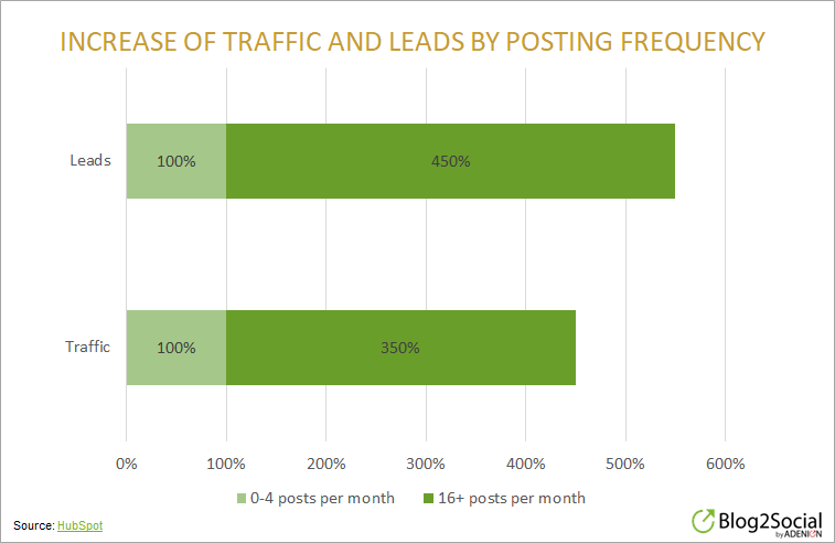 Increase of Traffic and Support by Posting Frequency