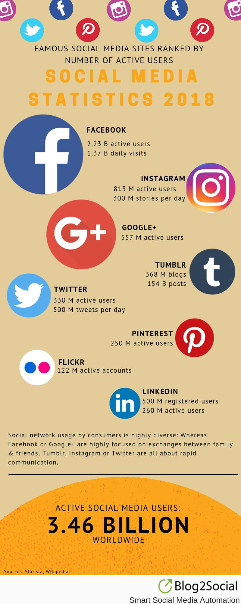 social-media-networks-statistics-active-users