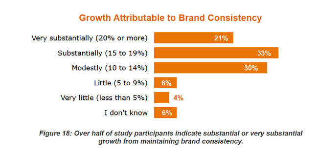 Brand consistency can promote growth