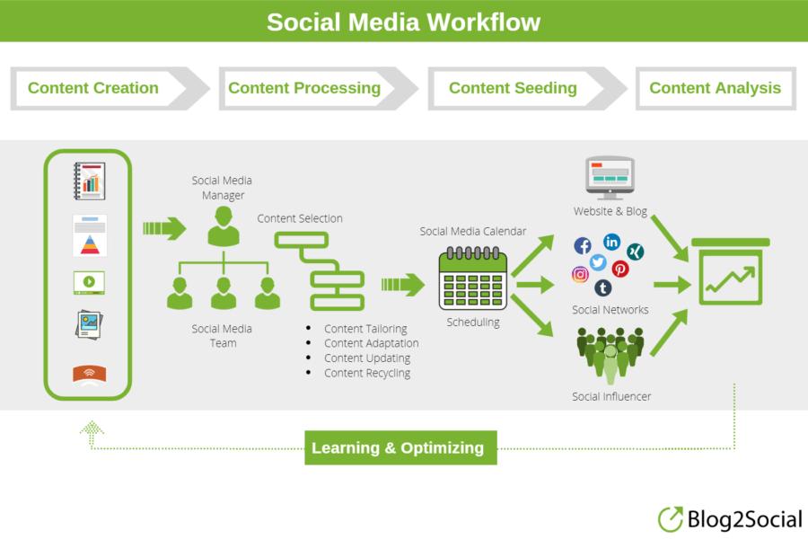 flux de travail sur les réseaux sociaux