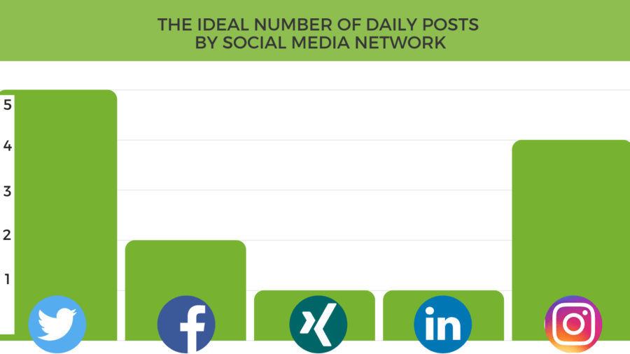 This is the ideal number of posts per network every day