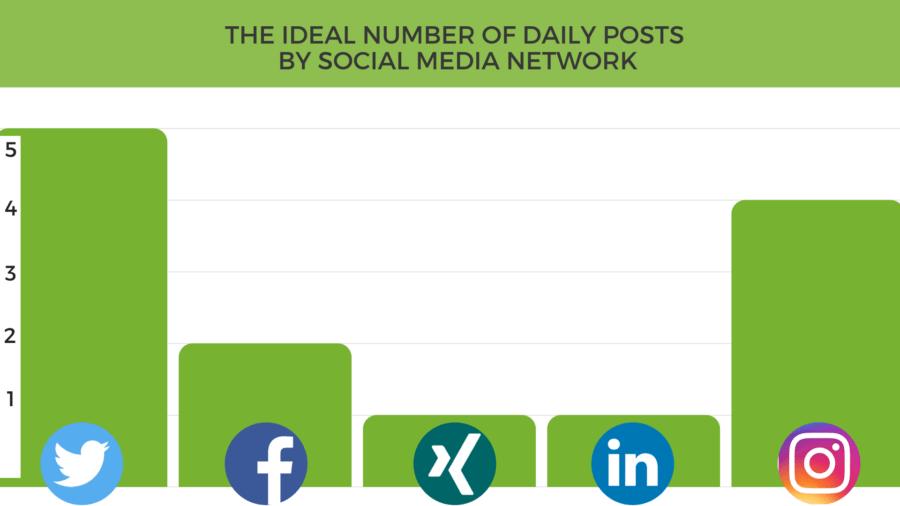 C'est le nombre idéal de publications par réseau chaque jour