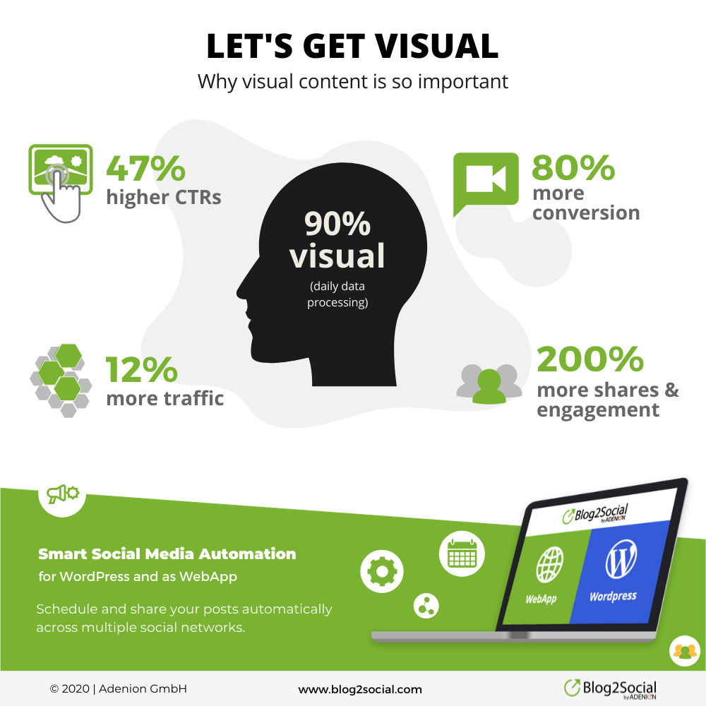 Infographic showing why visual content is so important. You get 47% higher CTRs, 80% more conversions, 12% more traffic and 200% more shares & engagement