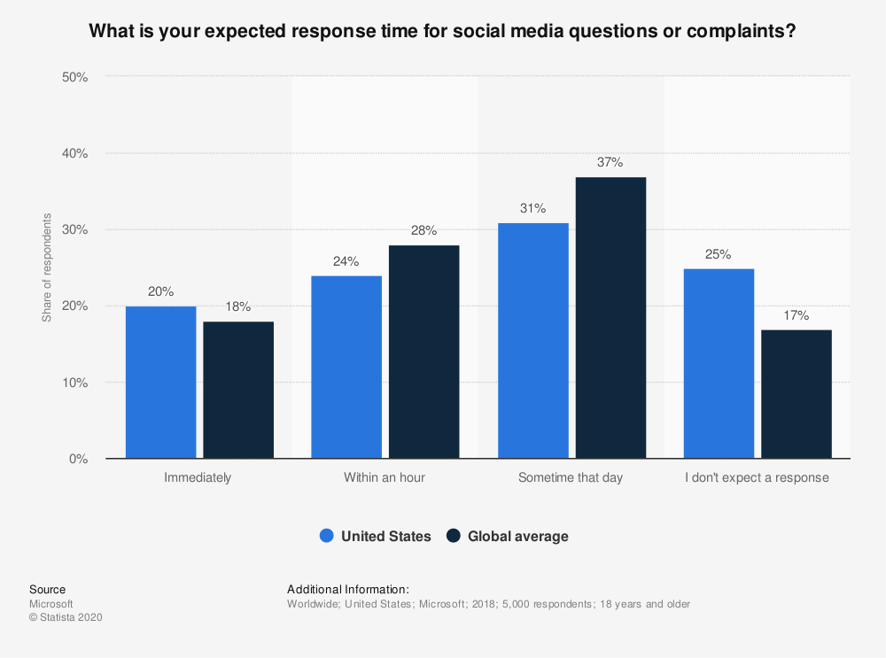 Statista-Expected response time for social media