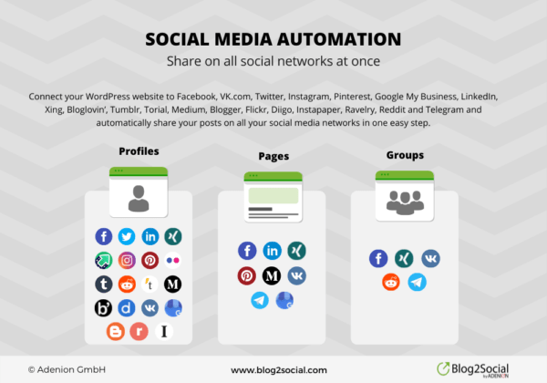 Social media network overview