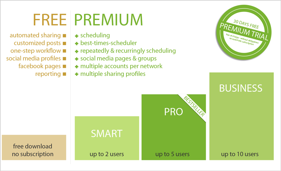 Free Social Media Automation: Use Blog2Social Free or upgrade to Premium anytime for more features, more users according to your needs