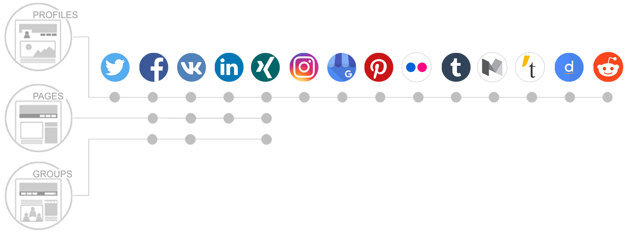 Connect your WordPress blog to Facebook, Twitter, LinkedIn, Google+, Instagram, Pinterest, Reddit, Tumblr, Medium, Torial, Flickr, Diigo and Delicious. And, automatically share your post to all your social media networks in one easy step.